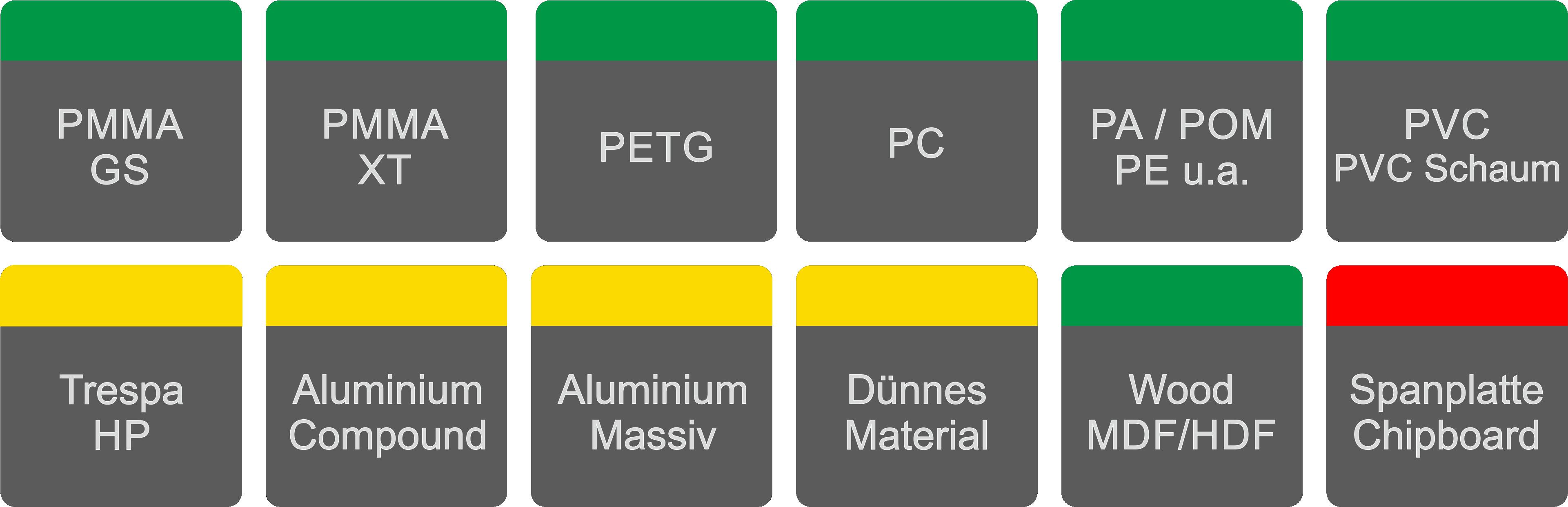 Art. 126 Fräser Z2 mit TAC Beschichtung für gegossenes Acrylglas u. a. Kunststoffe